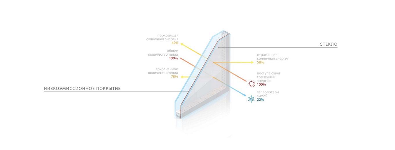 схема энергосберегающего стекла